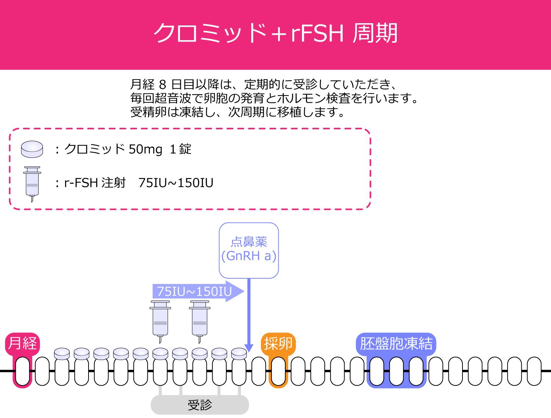 クロミッド+rFSH周期の採卵スケジュール