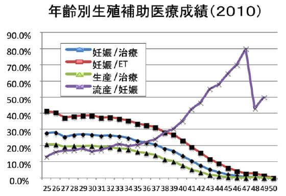 年齢別生殖補助医療成績(2010)